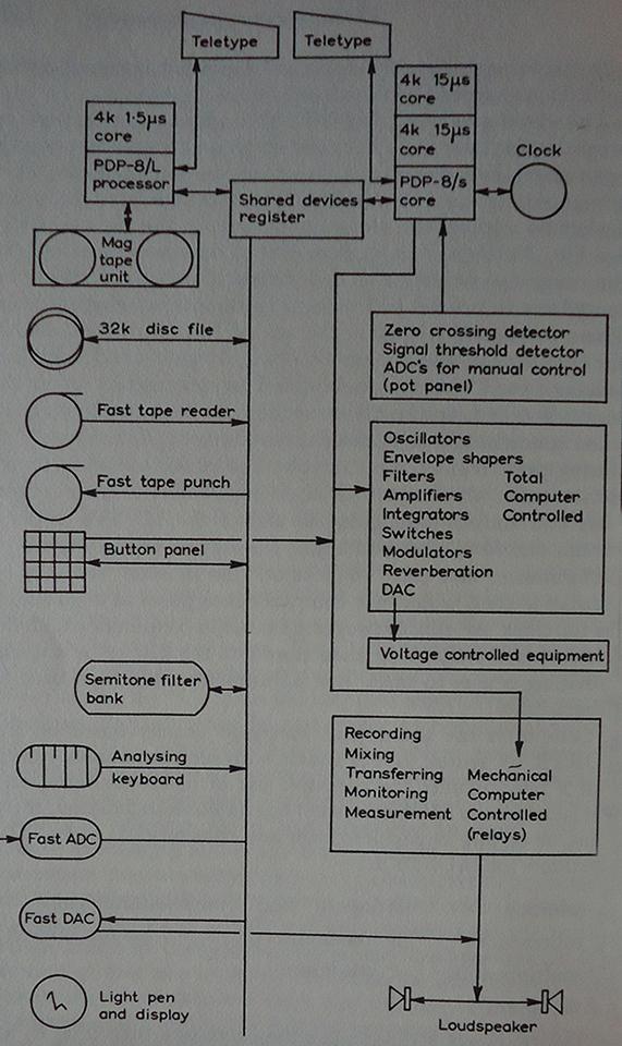 schema-musys-computer-music-system