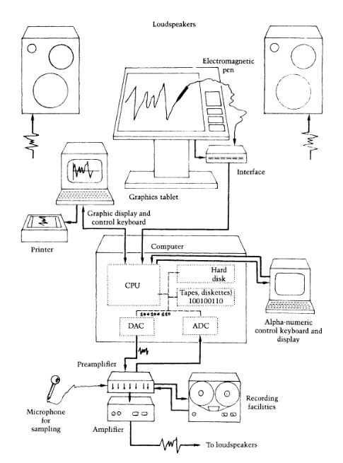 Configuration of the Upic system.