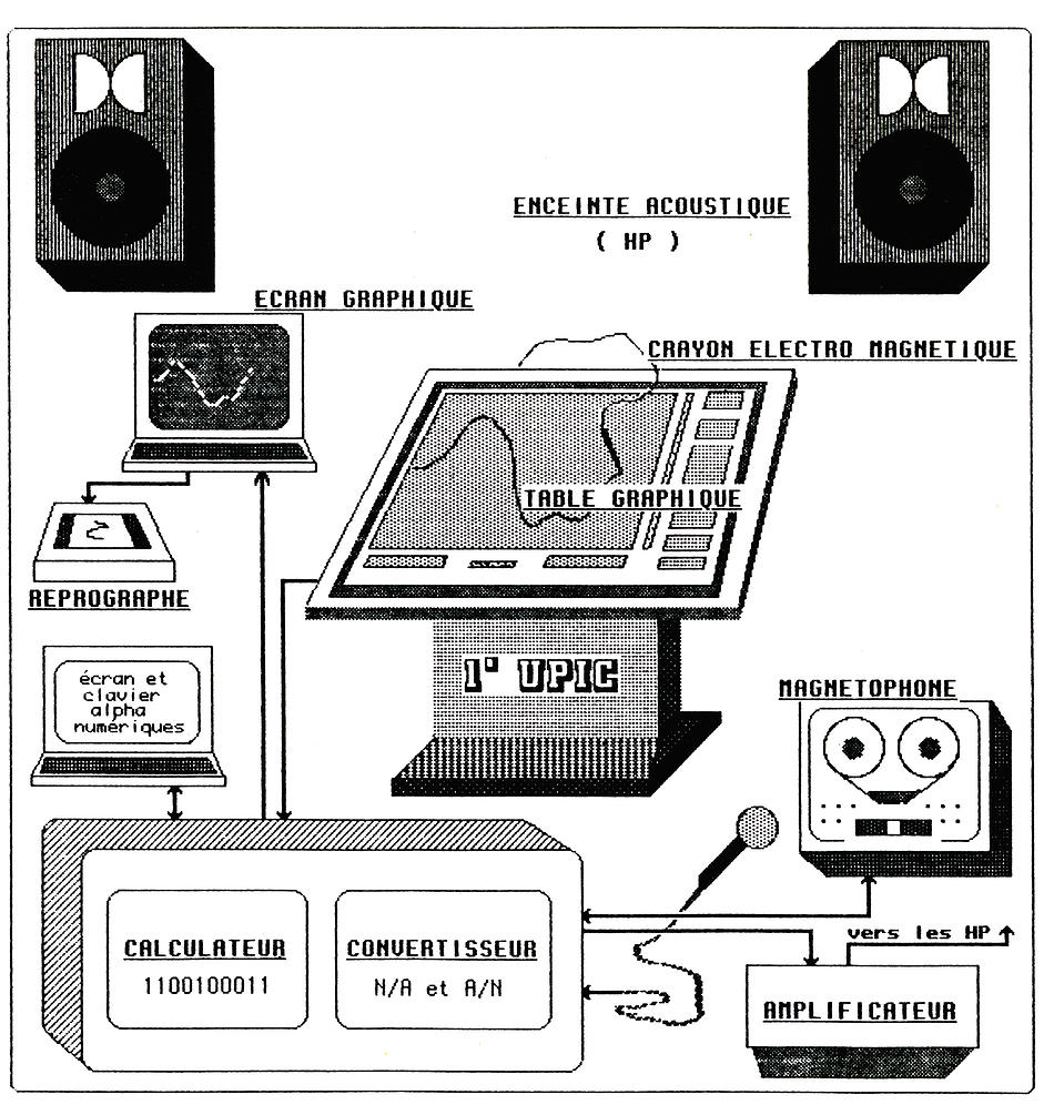 An old picture that shows the structure of the UPIC system.