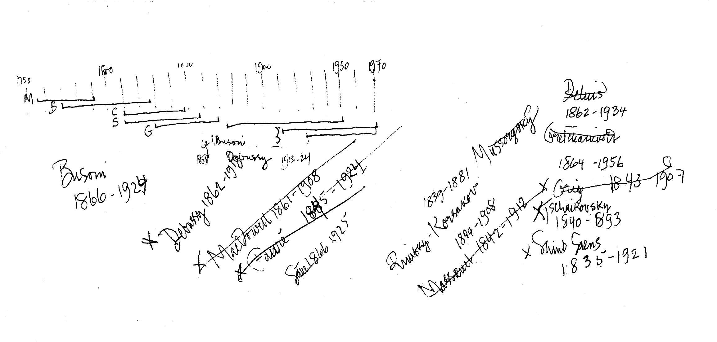 A timeline of the composers to use in HPSCHD, with their dates of birth and death. On the right a series of alternatives for a possible replacement of Ives. Manuscript Collection of John Cage's New York Public Library in New York.